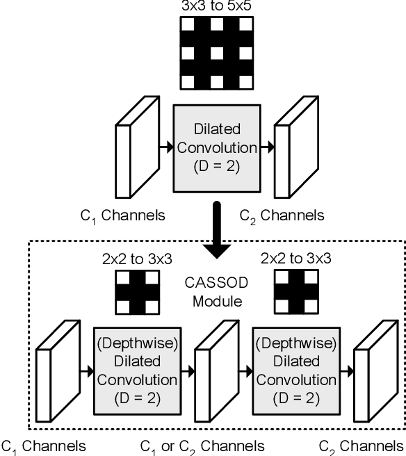 Figure 1 for CASSOD-Net: Cascaded and Separable Structures of Dilated Convolution for Embedded Vision Systems and Applications