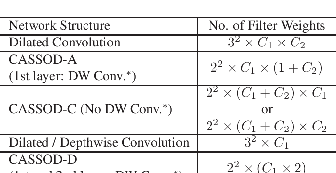 Figure 2 for CASSOD-Net: Cascaded and Separable Structures of Dilated Convolution for Embedded Vision Systems and Applications