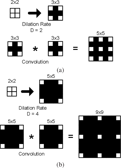 Figure 3 for CASSOD-Net: Cascaded and Separable Structures of Dilated Convolution for Embedded Vision Systems and Applications