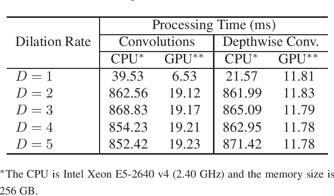 Figure 4 for CASSOD-Net: Cascaded and Separable Structures of Dilated Convolution for Embedded Vision Systems and Applications