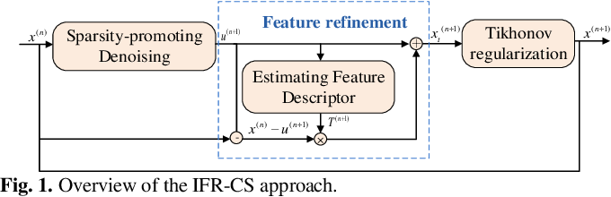 Figure 1 for IFR-Net: Iterative Feature Refinement Network for Compressed Sensing MRI