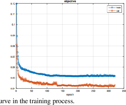 Figure 2 for IFR-Net: Iterative Feature Refinement Network for Compressed Sensing MRI