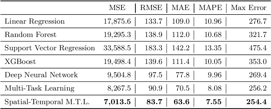 Figure 2 for Spatial-temporal Multi-Task Learning for Within-field Cotton Yield Prediction