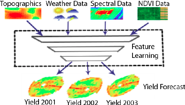 Figure 1 for Spatial-temporal Multi-Task Learning for Within-field Cotton Yield Prediction