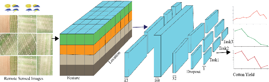 Figure 3 for Spatial-temporal Multi-Task Learning for Within-field Cotton Yield Prediction