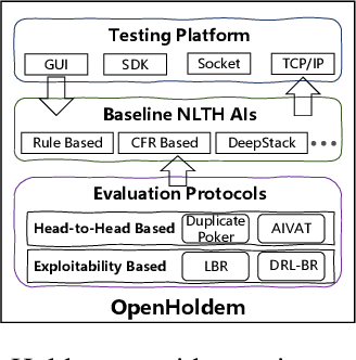 Figure 1 for OpenHoldem: An Open Toolkit for Large-Scale Imperfect-Information Game Research
