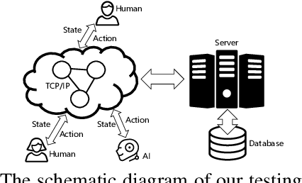 Figure 4 for OpenHoldem: An Open Toolkit for Large-Scale Imperfect-Information Game Research