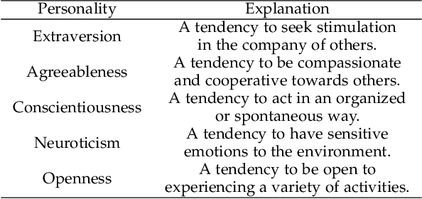 Figure 1 for Modeling Dyadic Conversations for Personality Inference