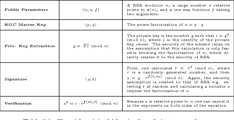 PDF] Identity Based Cryptography From Bilinear Pairings