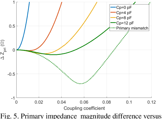 Figure 4 for Polyimide-Based Flexible Coupled-Coils Design and Load-Shift Keying Analysis