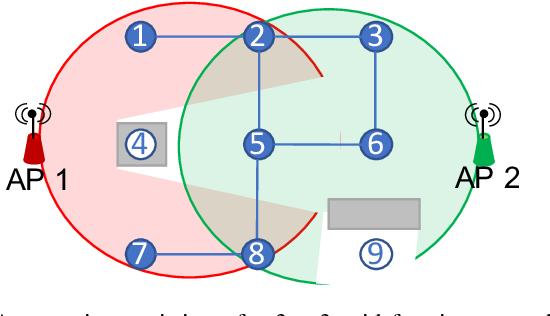 Figure 1 for Multi-Robot Association-Path Planning in Millimeter-Wave Industrial Scenarios