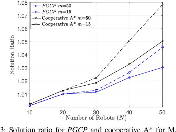 Figure 3 for Multi-Robot Association-Path Planning in Millimeter-Wave Industrial Scenarios