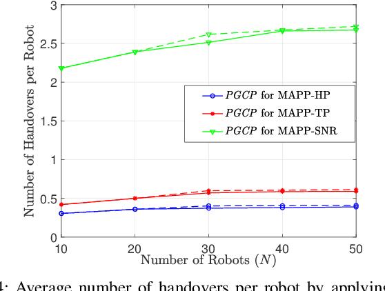 Figure 4 for Multi-Robot Association-Path Planning in Millimeter-Wave Industrial Scenarios
