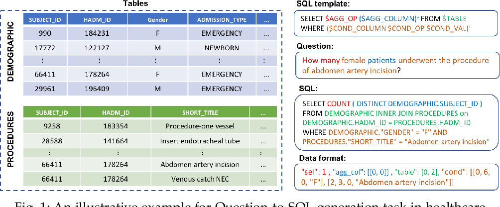 Figure 1 for A Translate-Edit Model for Natural Language Question to SQL Query Generation on Multi-relational Healthcare Data