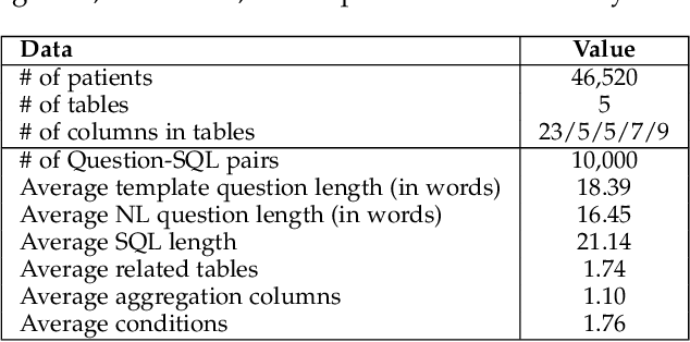 Figure 2 for A Translate-Edit Model for Natural Language Question to SQL Query Generation on Multi-relational Healthcare Data