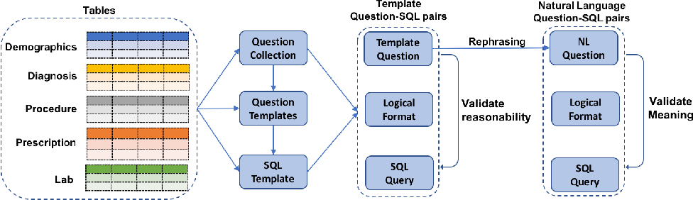Figure 3 for A Translate-Edit Model for Natural Language Question to SQL Query Generation on Multi-relational Healthcare Data