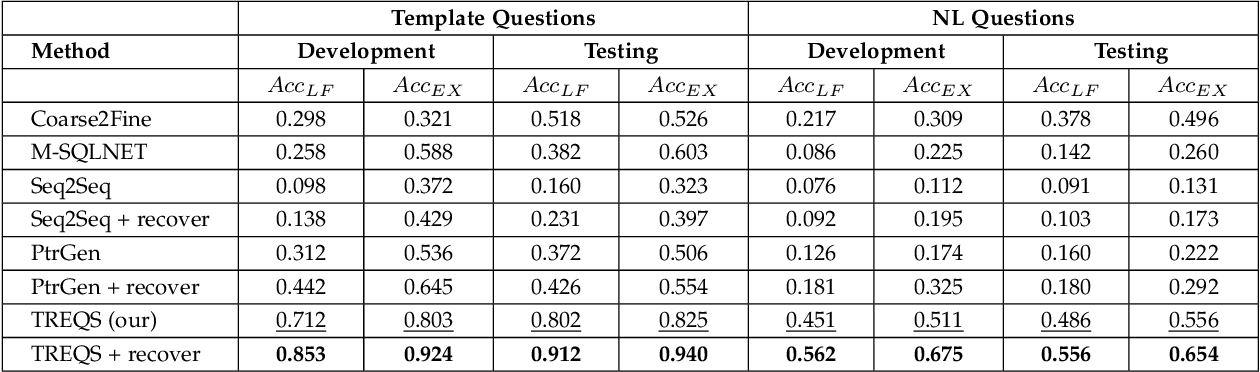 Figure 4 for A Translate-Edit Model for Natural Language Question to SQL Query Generation on Multi-relational Healthcare Data