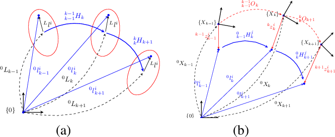Figure 2 for Dynamic SLAM: The Need For Speed