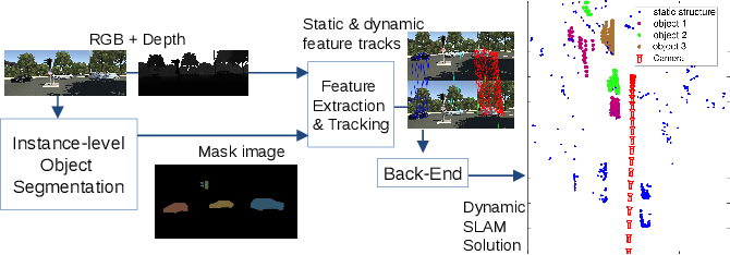 Figure 4 for Dynamic SLAM: The Need For Speed