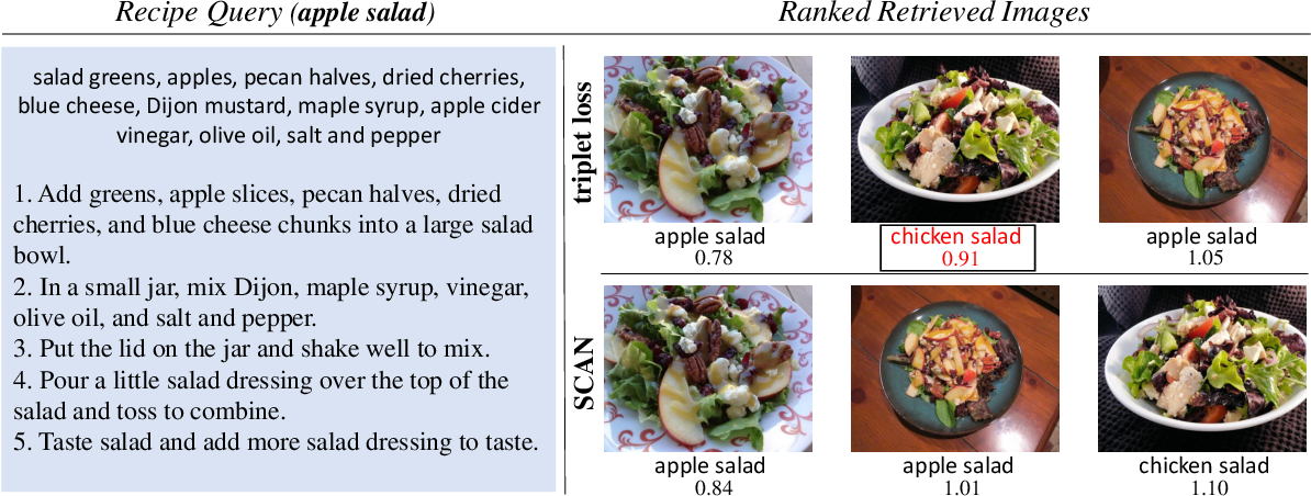 Figure 1 for Cross-Modal Food Retrieval: Learning a Joint Embedding of Food Images and Recipes with Semantic Consistency and Attention Mechanism