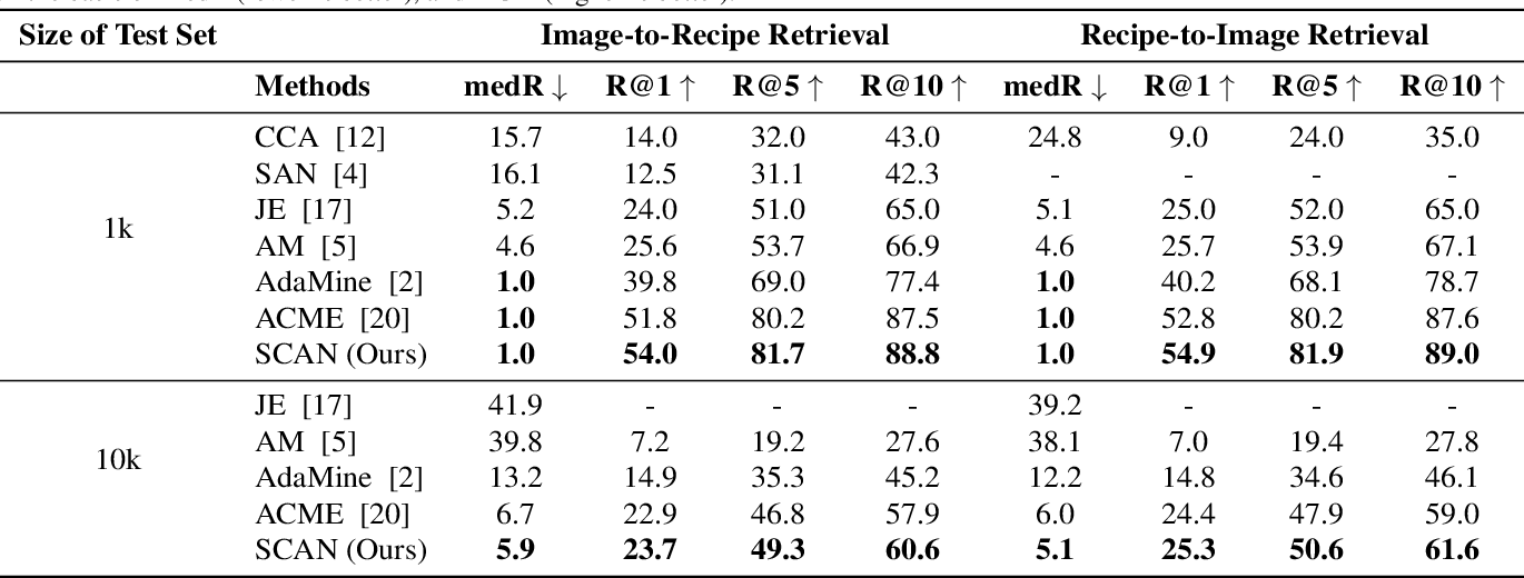 Figure 2 for Cross-Modal Food Retrieval: Learning a Joint Embedding of Food Images and Recipes with Semantic Consistency and Attention Mechanism