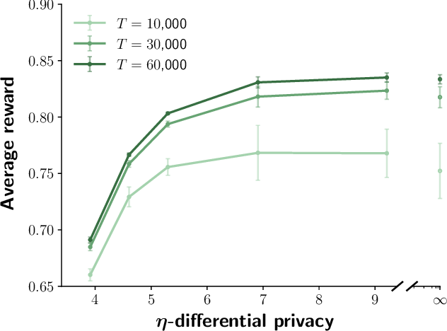 Figure 3 for Privacy-Preserving Contextual Bandits