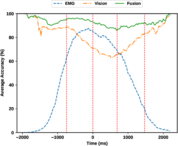 Figure 4 for Multimodal Fusion of EMG and Vision for Human Grasp Intent Inference in Prosthetic Hand Control