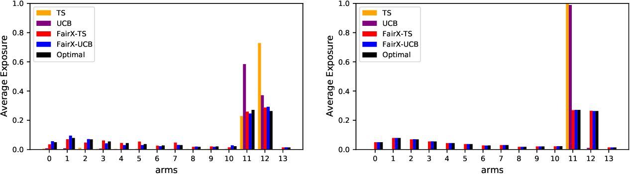 Figure 1 for Fairness of Exposure in Stochastic Bandits