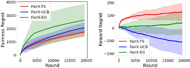 Figure 2 for Fairness of Exposure in Stochastic Bandits
