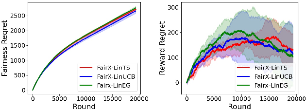 Figure 3 for Fairness of Exposure in Stochastic Bandits