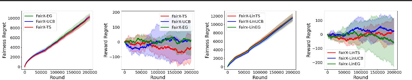 Figure 4 for Fairness of Exposure in Stochastic Bandits