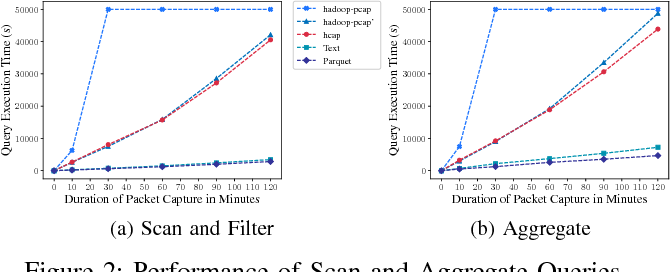 Towards Large Scale Packet Capture and Network Flow Analysis
