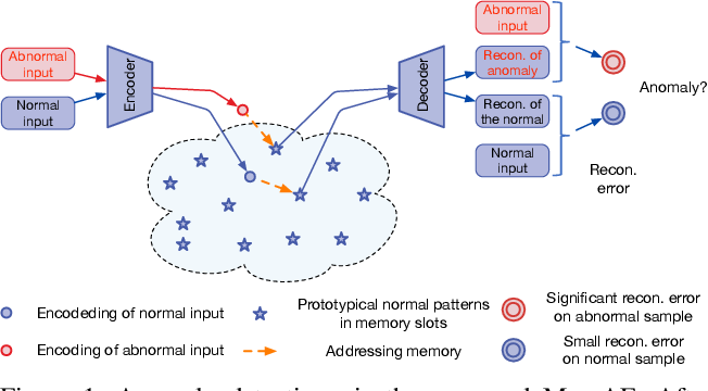 Figure 1 for Memorizing Normality to Detect Anomaly: Memory-augmented Deep Autoencoder for Unsupervised Anomaly Detection