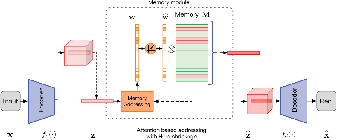 Figure 3 for Memorizing Normality to Detect Anomaly: Memory-augmented Deep Autoencoder for Unsupervised Anomaly Detection