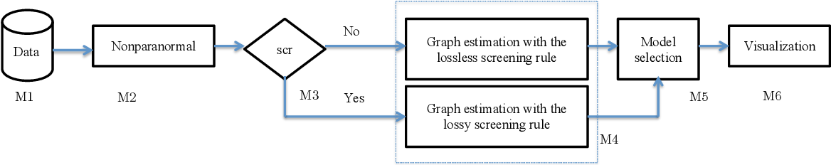 Figure 1 for The huge Package for High-dimensional Undirected Graph Estimation in R