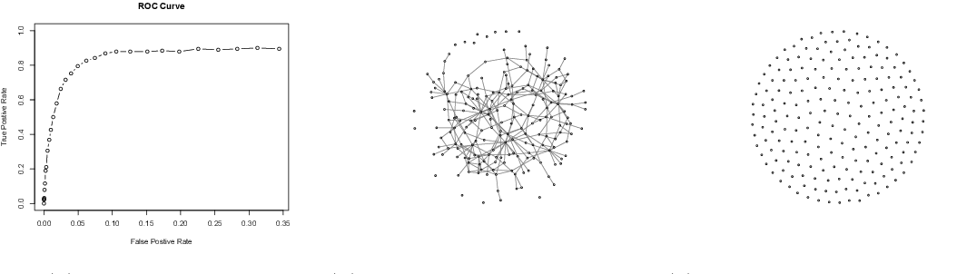 Figure 3 for The huge Package for High-dimensional Undirected Graph Estimation in R