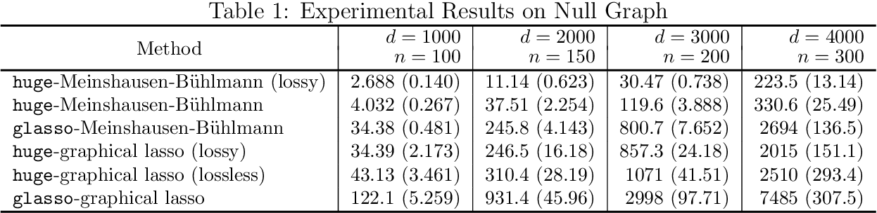 Figure 2 for The huge Package for High-dimensional Undirected Graph Estimation in R