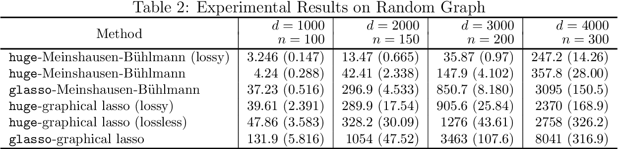 Figure 4 for The huge Package for High-dimensional Undirected Graph Estimation in R