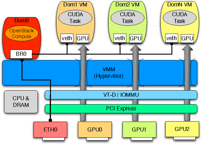 Figure 1 from Evaluating GPU Passthrough in Xen for High Performance