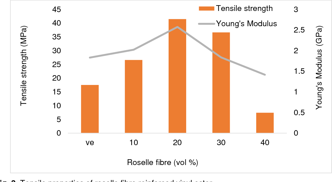 Figure 3 from Mechanical and Thermal Properties of Roselle
