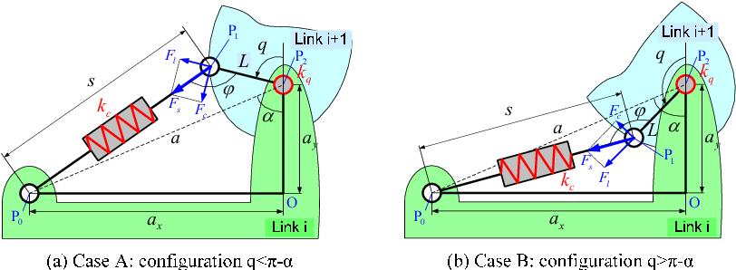 Figure 1 for Stiffness modeling of robotic manipulator with gravity compensator