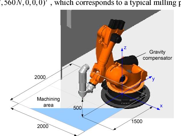 Figure 4 for Stiffness modeling of robotic manipulator with gravity compensator