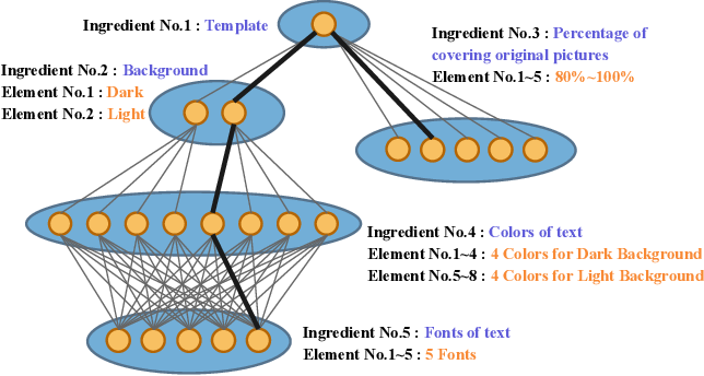 Figure 3 for Efficient Optimal Selection for Composited Advertising Creatives with Tree Structure