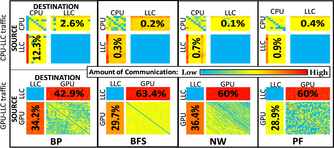 Figure 2 for Learning-based Application-Agnostic 3D NoC Design for Heterogeneous Manycore Systems