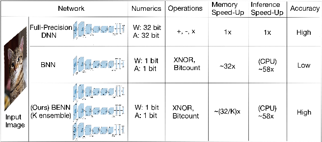 Figure 1 for Binary Ensemble Neural Network: More Bits per Network or More Networks per Bit?