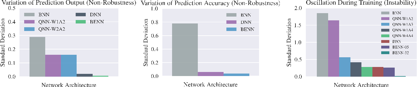 Figure 3 for Binary Ensemble Neural Network: More Bits per Network or More Networks per Bit?