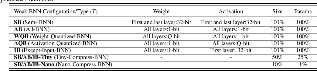 Figure 4 for Binary Ensemble Neural Network: More Bits per Network or More Networks per Bit?