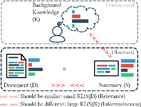 Figure 1 for KLearn: Background Knowledge Inference from Summarization Data