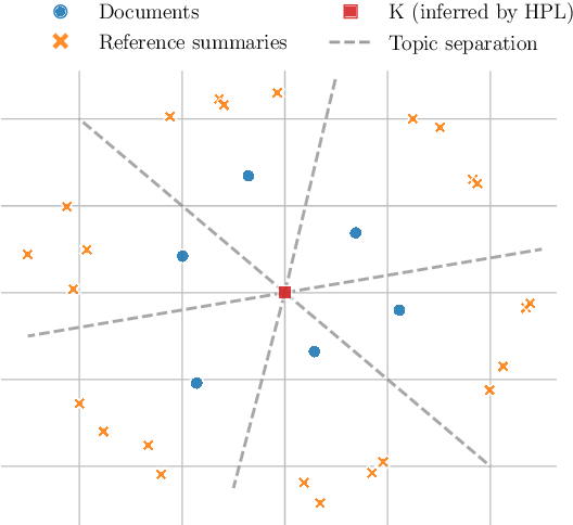 Figure 3 for KLearn: Background Knowledge Inference from Summarization Data