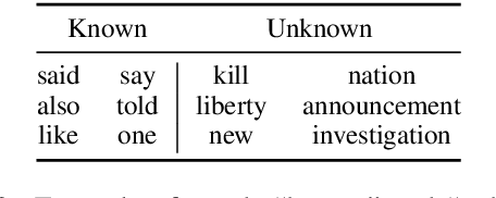 Figure 4 for KLearn: Background Knowledge Inference from Summarization Data
